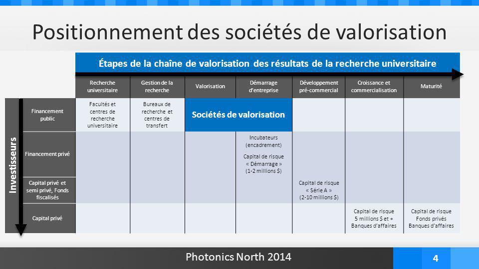 4 Étapes de la chaîne de valorisation des résultats de la recherche universitaire Recherche universitaire Gestion de la recherche Valorisation Démarra