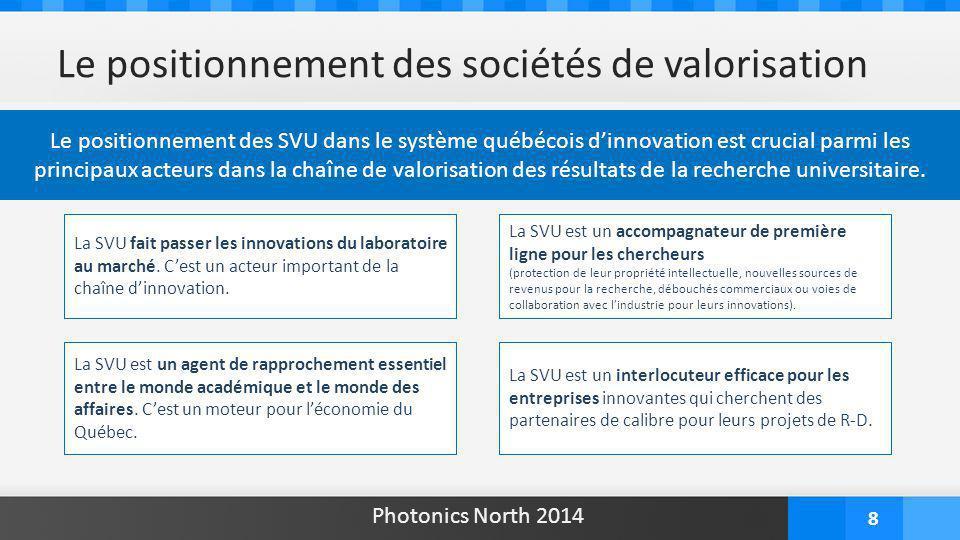 8 Le positionnement des sociétés de valorisation Le positionnement des SVU dans le système québécois d'innovation est crucial parmi les principaux acteurs dans la chaîne de valorisation des résultats de la recherche universitaire.