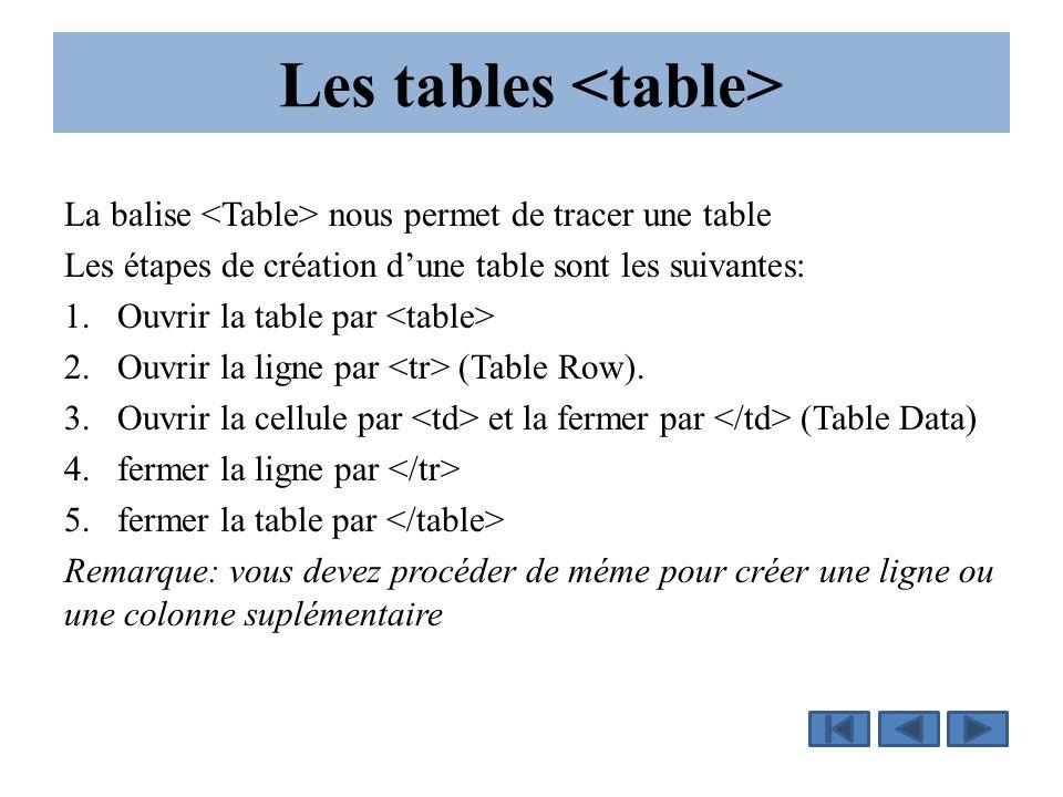 Les tables La balise nous permet de tracer une table Les étapes de création d'une table sont les suivantes: 1.Ouvrir la table par 2.Ouvrir la ligne par (Table Row).
