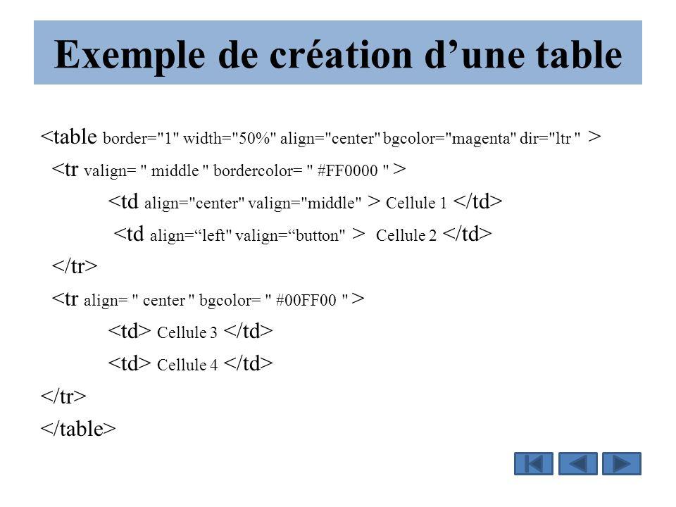 Exemple de création d'une table Cellule 1 Cellule 2 Cellule 3 Cellule 4