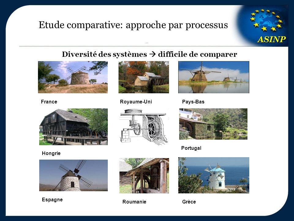 Etude comparative: approche par processus 11 Grèce Espagne Pays-Bas Royaume-Uni Portugal Hongrie Roumanie Diversité des systèmes  difficile de compar