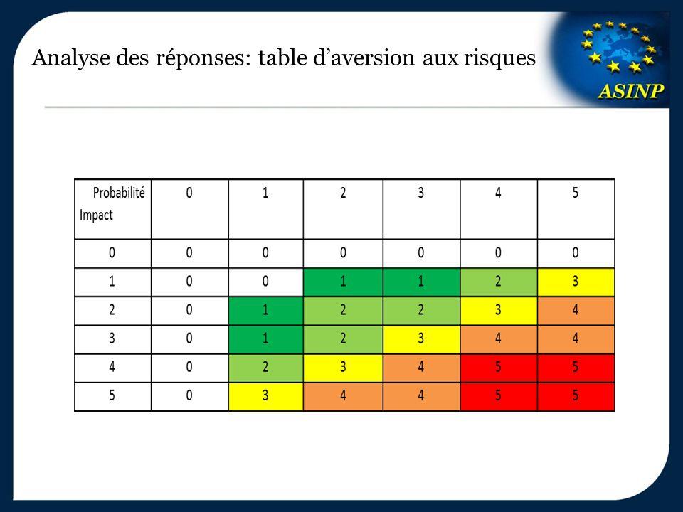 Analyse des réponses: table d'aversion aux risques