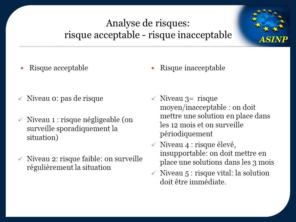 Analyse de risques: risque acceptable - risque inacceptable Risque acceptable Risque inacceptable Niveau 0: pas de risque Niveau 1 : risque négligeabl