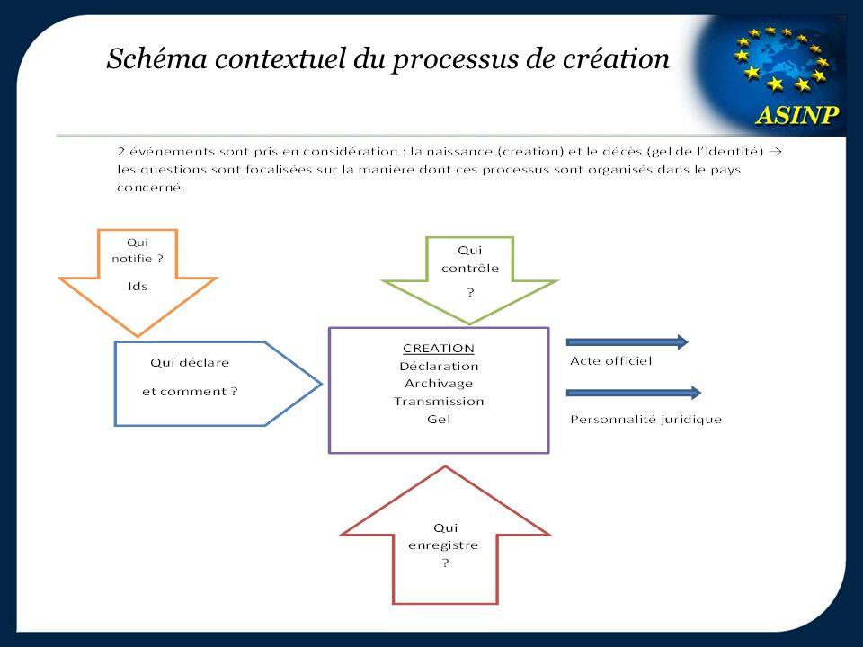 Schéma contextuel du processus de création
