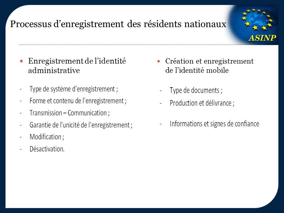 Processus d'enregistrement des résidents nationaux Enregistrement de l'identité administrative Création et enregistrement de l'identité mobile