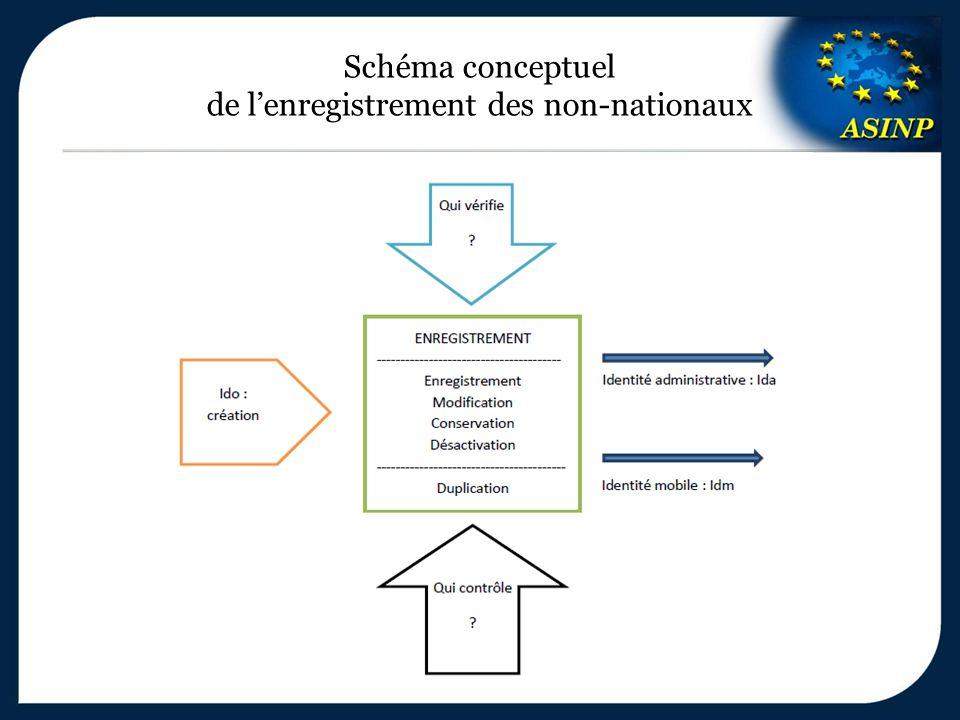 Schéma conceptuel de l'enregistrement des non-nationaux