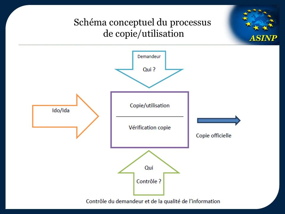Schéma conceptuel du processus de copie/utilisation