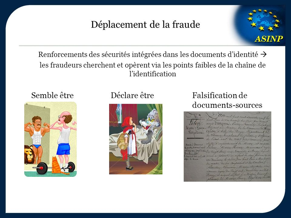 Déplacement de la fraude Renforcements des sécurités intégrées dans les documents d'identité  les fraudeurs cherchent et opèrent via les points faibles de la chaîne de l'identification Semble être Déclare être Falsification de documents-sources