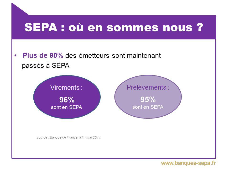 SEPA : où en sommes nous ? Plus de 90% des émetteurs sont maintenant passés à SEPA source : Banque de France, à fin mai 2014 Virements : 96% sont en S