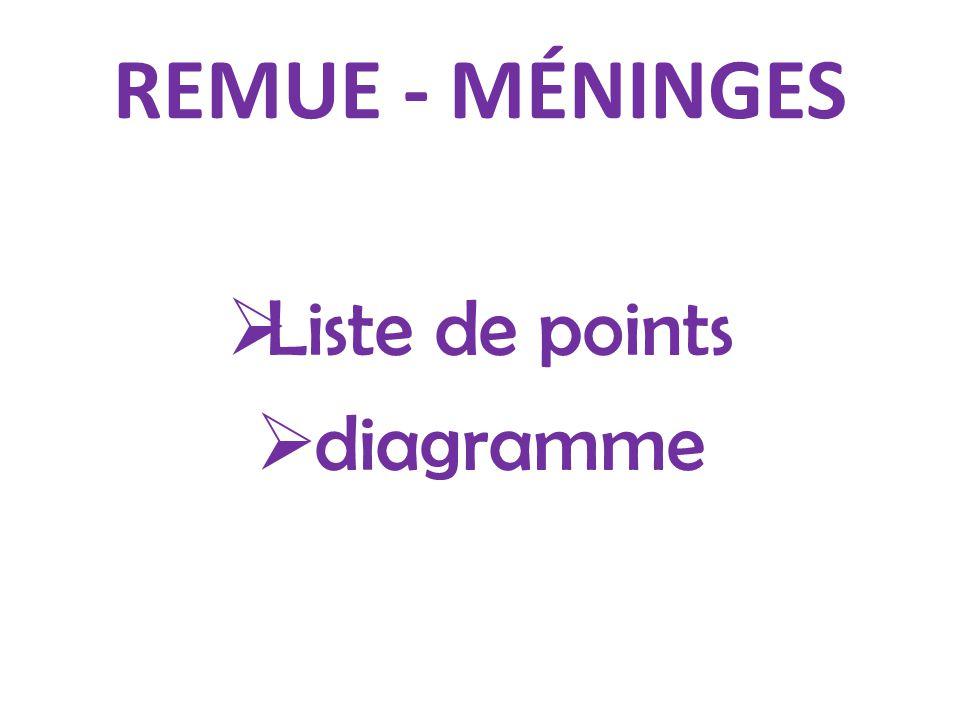 REMUE - MÉNINGES  Liste de points  diagramme