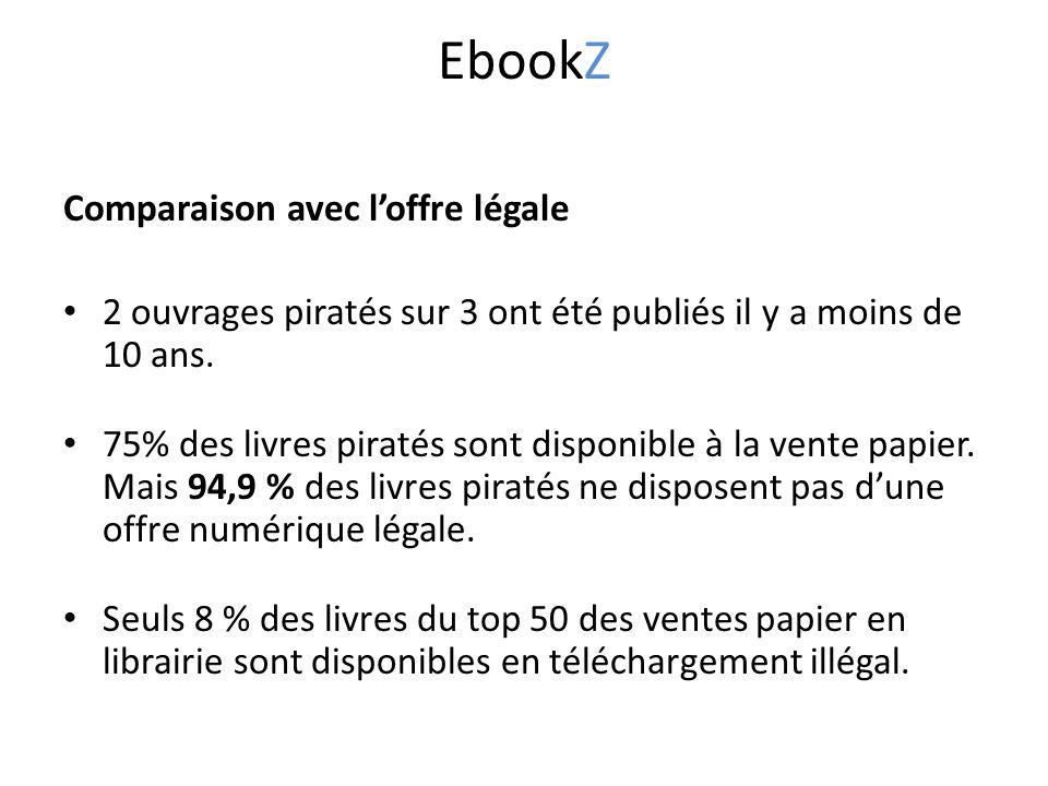 Comparaison avec l'offre légale 2 ouvrages piratés sur 3 ont été publiés il y a moins de 10 ans.