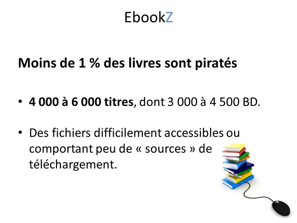 Moins de 1 % des livres sont piratés 4 000 à 6 000 titres, dont 3 000 à 4 500 BD.