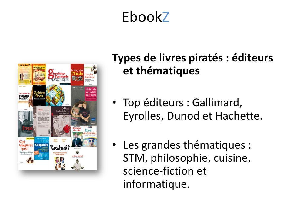 Types de livres piratés : éditeurs et thématiques Top éditeurs : Gallimard, Eyrolles, Dunod et Hachette.