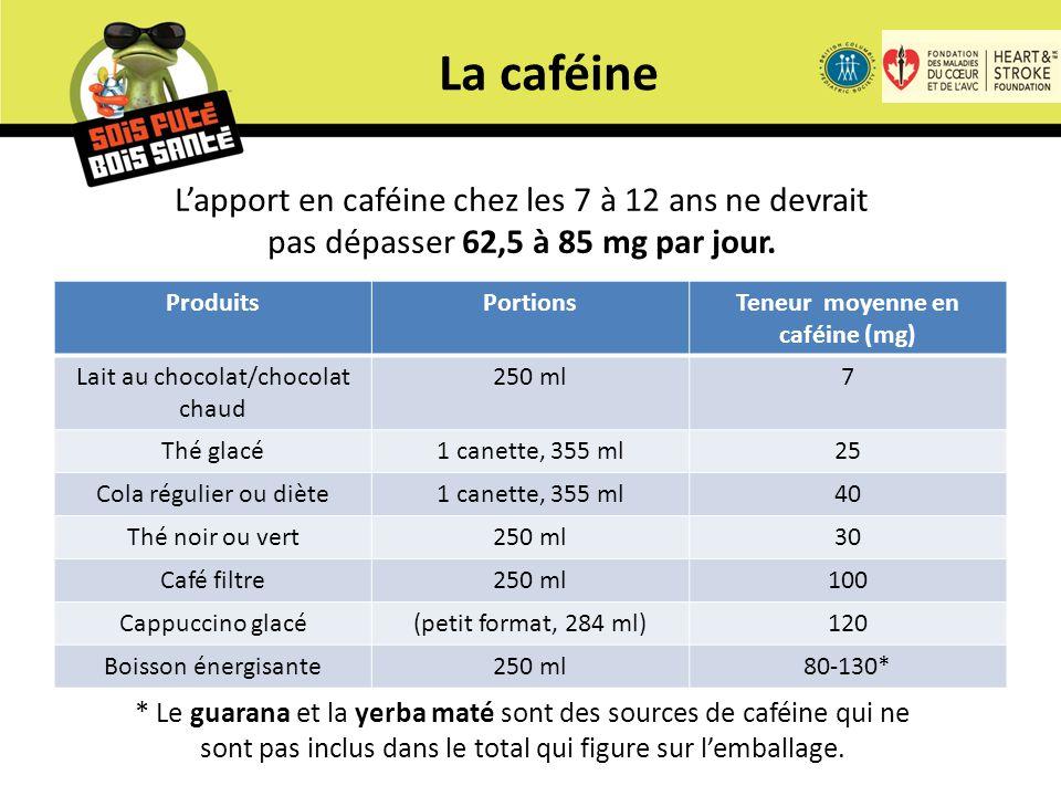 ProduitsPortionsTeneur moyenne en caféine (mg) Lait au chocolat/chocolat chaud 250 ml7 Thé glacé1 canette, 355 ml25 Cola régulier ou diète1 canette, 355 ml40 Thé noir ou vert250 ml30 Café filtre250 ml100 Cappuccino glacé(petit format, 284 ml)120 Boisson énergisante250 ml80-130* La caféine L'apport en caféine chez les 7 à 12 ans ne devrait pas dépasser 62,5 à 85 mg par jour.