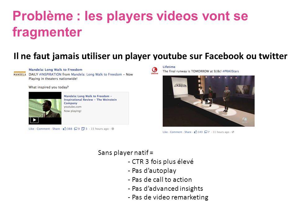 Problème : les players videos vont se fragmenter Il ne faut jamais utiliser un player youtube sur Facebook ou twitter Sans player natif = - CTR 3 fois