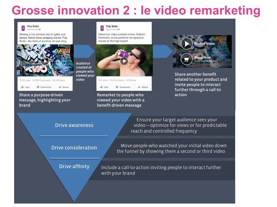 Grosse innovation 2 : le video remarketing
