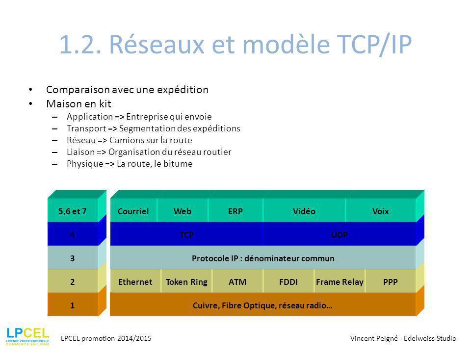 1.2. Réseaux et modèle TCP/IP Comparaison avec une expédition Maison en kit – Application => Entreprise qui envoie – Transport => Segmentation des exp