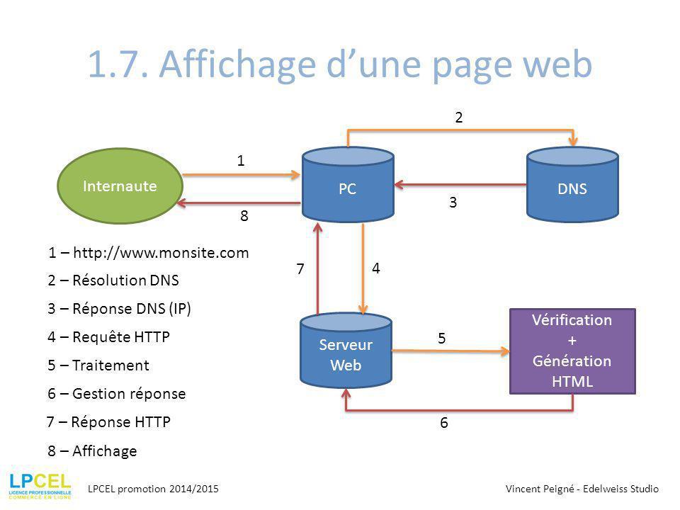 1.7. Affichage d'une page web LPCEL promotion 2014/2015 Internaute PC Serveur Web Vérification + Génération HTML 1 – http://www.monsite.com 2 3 4 5 6