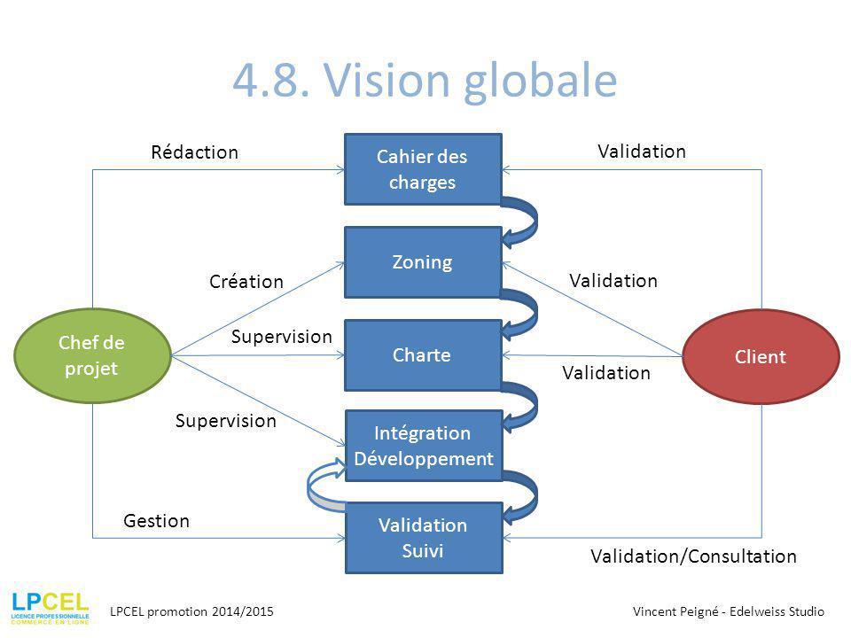 4.8. Vision globale LPCEL promotion 2014/2015 Cahier des charges Zoning Charte Intégration Développement Validation Suivi Chef de projet Client Rédact