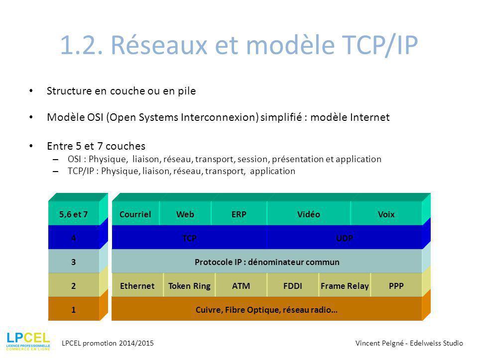 1.2. Réseaux et modèle TCP/IP Structure en couche ou en pile Modèle OSI (Open Systems Interconnexion) simplifié : modèle Internet Entre 5 et 7 couches