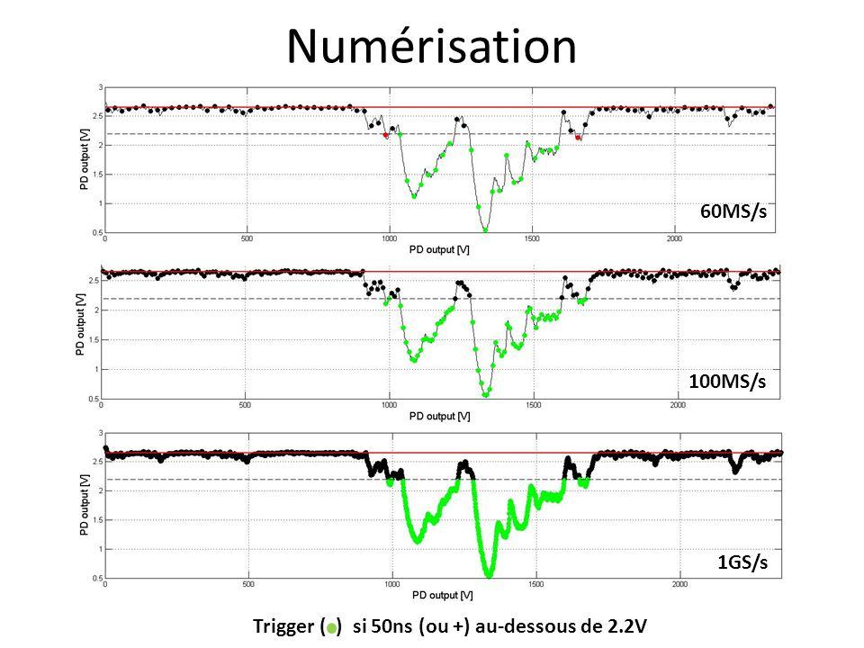 100MS/s Numérisation 60MS/s 1GS/s Trigger ( ) si 50ns (ou +) au-dessous de 2.2V
