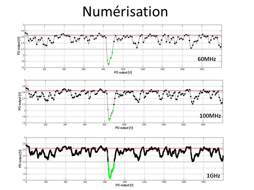 Numérisation 60MHz 100MHz 1GHz