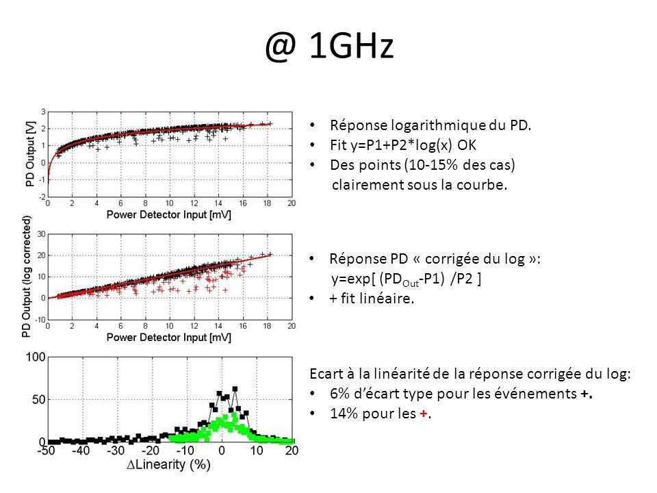 @ 1GHz Réponse logarithmique du PD.