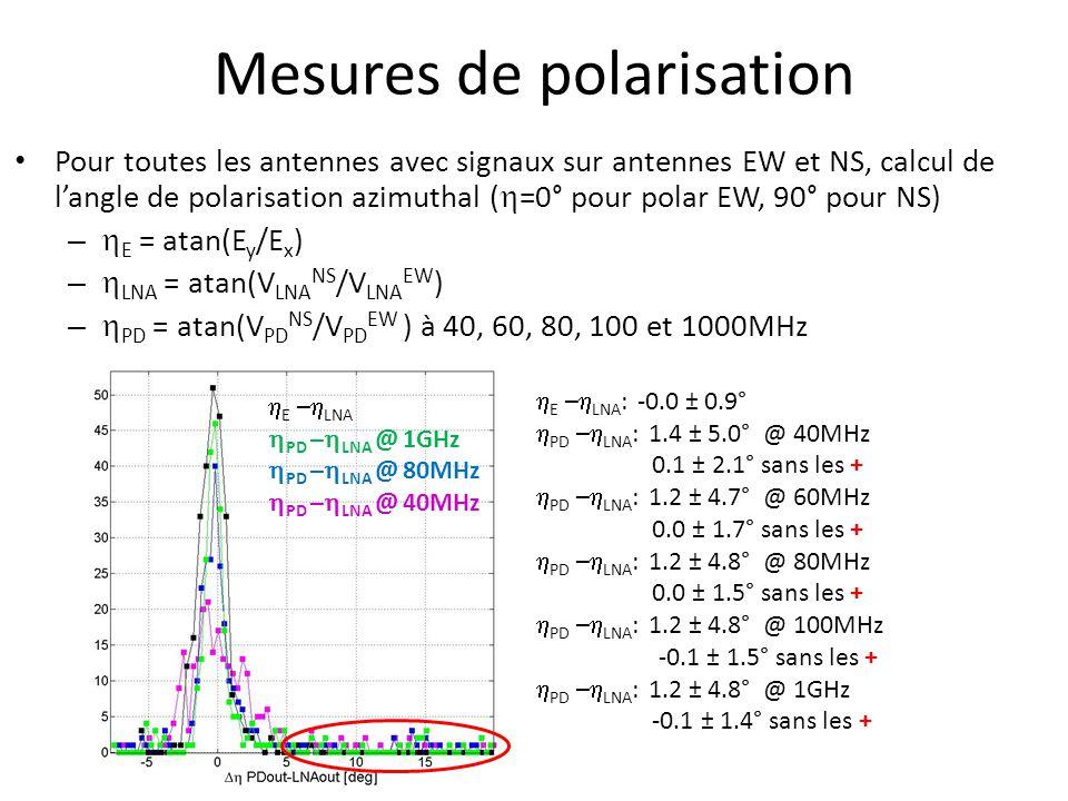 Mesures de polarisation Pour toutes les antennes avec signaux sur antennes EW et NS, calcul de l'angle de polarisation azimuthal (  =0° pour polar EW, 90° pour NS) –  E = atan(E y /E x ) –  LNA = atan(V LNA NS /V LNA EW ) –  PD = atan(V PD NS /V PD EW ) à 40, 60, 80, 100 et 1000MHz  E –  LNA  PD –  LNA @ 1GHz  PD –  LNA @ 80MHz  PD –  LNA @ 40MHz  E –  LNA : -0.0 ± 0.9°  PD –  LNA : 1.4 ± 5.0° @ 40MHz 0.1 ± 2.1° sans les +  PD –  LNA : 1.2 ± 4.7° @ 60MHz 0.0 ± 1.7° sans les +  PD –  LNA : 1.2 ± 4.8° @ 80MHz 0.0 ± 1.5° sans les +  PD –  LNA : 1.2 ± 4.8° @ 100MHz -0.1 ± 1.5° sans les +  PD –  LNA : 1.2 ± 4.8° @ 1GHz -0.1 ± 1.4° sans les +