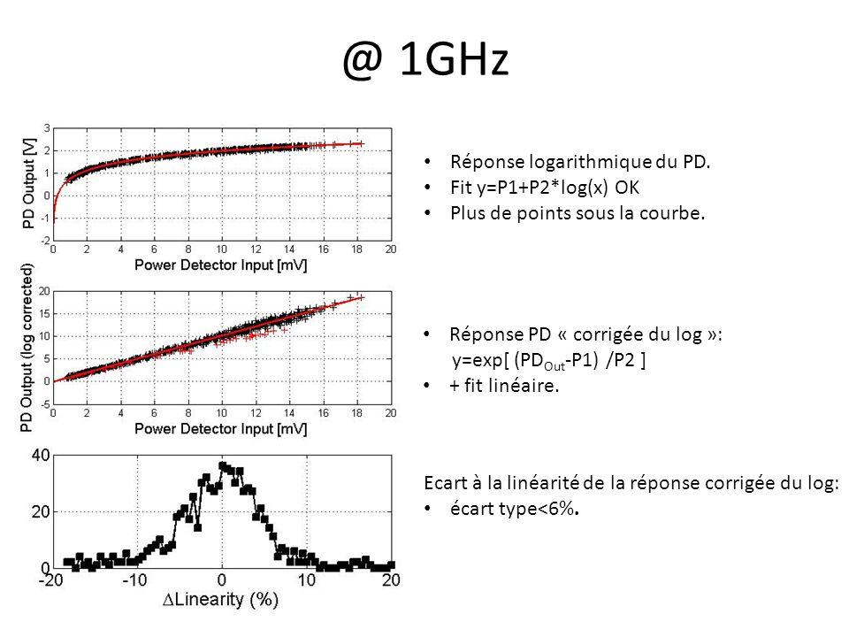 @ 1GHz Réponse logarithmique du PD. Fit y=P1+P2*log(x) OK Plus de points sous la courbe.