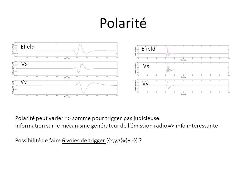 Polarité Efield Vx Vy Vx Vy Polarité peut varier => somme pour trigger pas judicieuse.