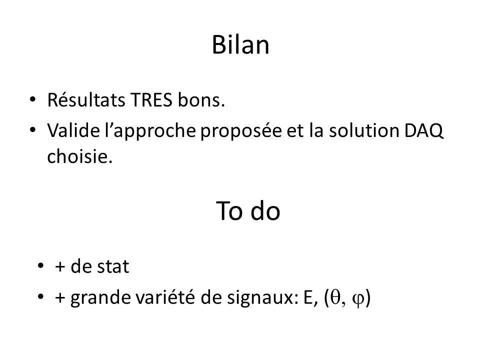 Bilan Résultats TRES bons. Valide l'approche proposée et la solution DAQ choisie.