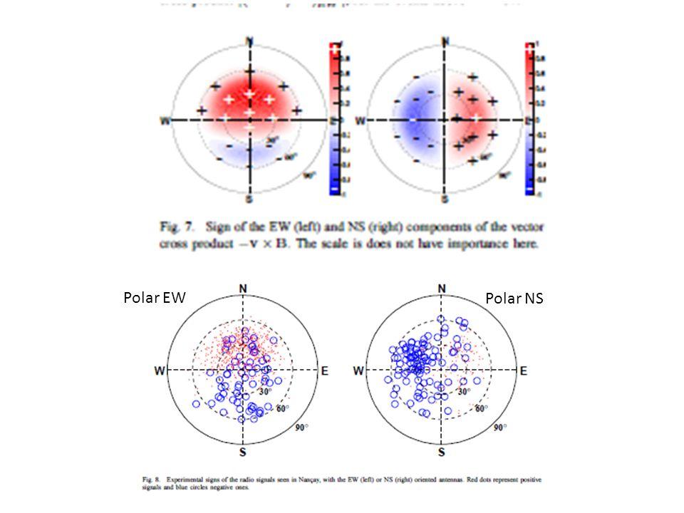 Mesure d'amplitude -min(PD output ) vs Vpp @ LNA output Signal @ LNA output Signal @ PD output