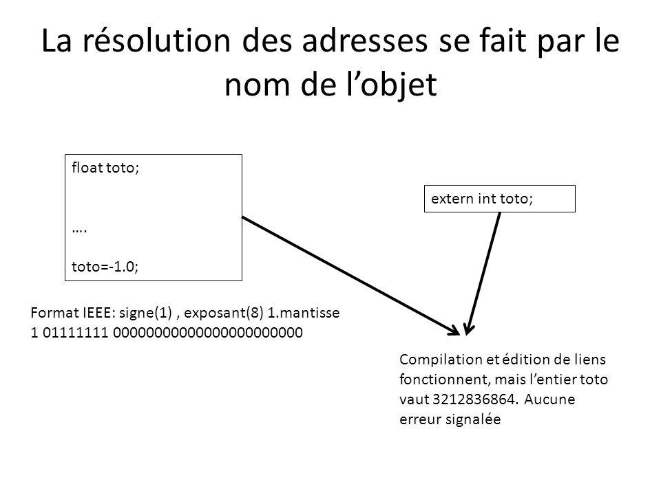 La résolution des adresses se fait par le nom de l'objet float toto; …. toto=-1.0; extern int toto; Format IEEE: signe(1), exposant(8) 1.mantisse 1 01