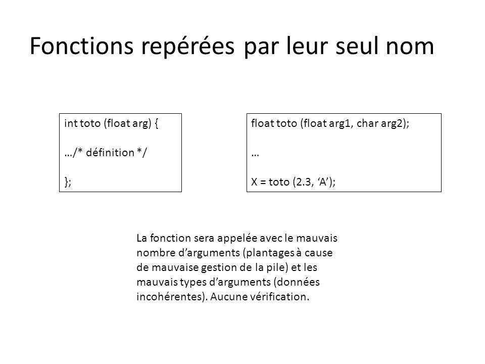 Fonctions repérées par leur seul nom int toto (float arg) { …/* définition */ }; float toto (float arg1, char arg2); … X = toto (2.3, 'A'); La fonctio