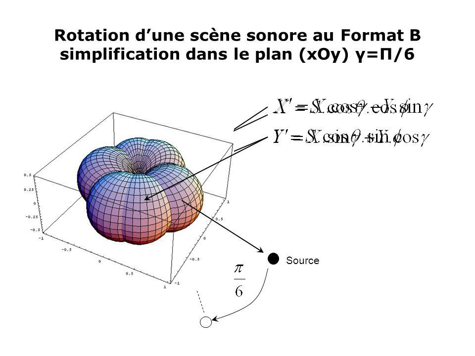 Rotation d'une scène sonore au Format B simplification dans le plan (xOy) γ=Π/6 Source