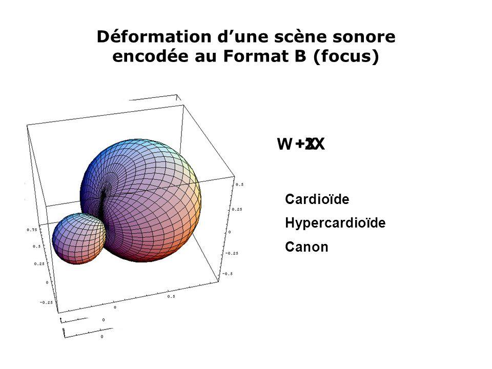 Déformation d'une scène sonore encodée au Format B (focus) W +X+2X+3X Cardioïde Hypercardioïde Canon