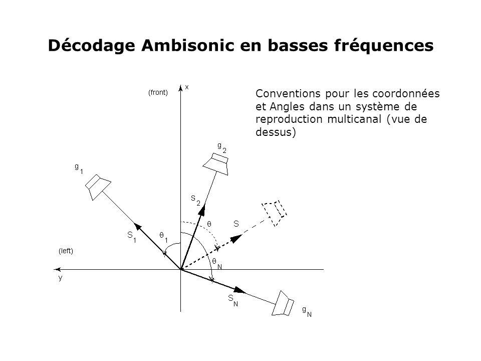 Décodage Ambisonic en basses fréquences Conventions pour les coordonnées et Angles dans un système de reproduction multicanal (vue de dessus)