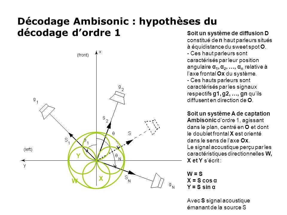 Décodage Ambisonic : hypothèses du décodage d'ordre 1 Soit un système de diffusion D constitué de n haut parleurs situés à équidistance du sweet spot