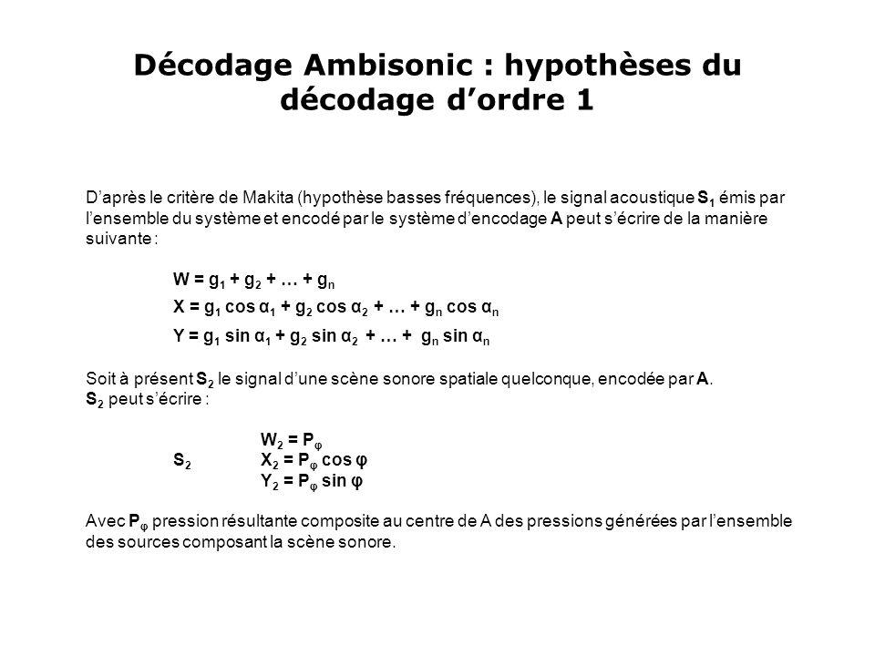 Décodage Ambisonic : hypothèses du décodage d'ordre 1 D'après le critère de Makita (hypothèse basses fréquences), le signal acoustique S 1 émis par l'