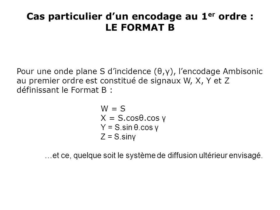 Cas particulier d'un encodage au 1 er ordre : LE FORMAT B Pour une onde plane S d'incidence (θ,γ), l'encodage Ambisonic au premier ordre est constitué