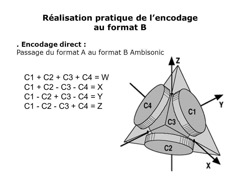 Décodage Ambisonic à l'ordre 1 On a : M d = M e t (M e x M e t ) -1 Avec :M d : matrice de décodage M e t : transposée de la matrice d'encodage Et : g 1, g 2, …, g n les signaux alimentant les haut parleurs de D, tels que :