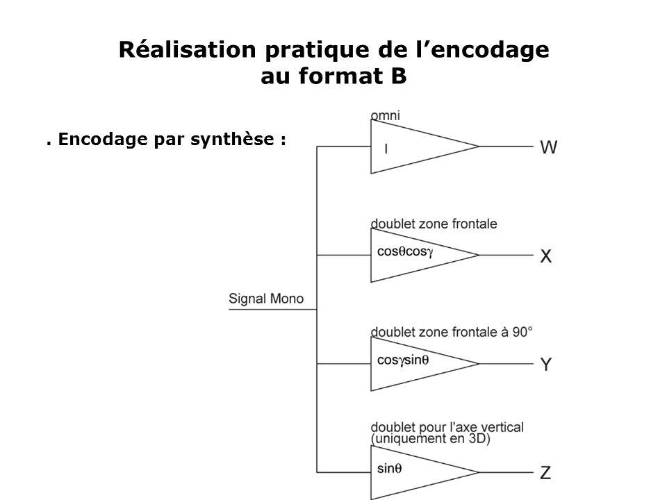 Décodage Ambisonic à l'ordre 1 Application numérique : décodage pour un système 3/2/1 Matrice d'encodage : g1g1 g2g2 g3g3 g4g4 g5g5 Transposée de la matrice d'encodage
