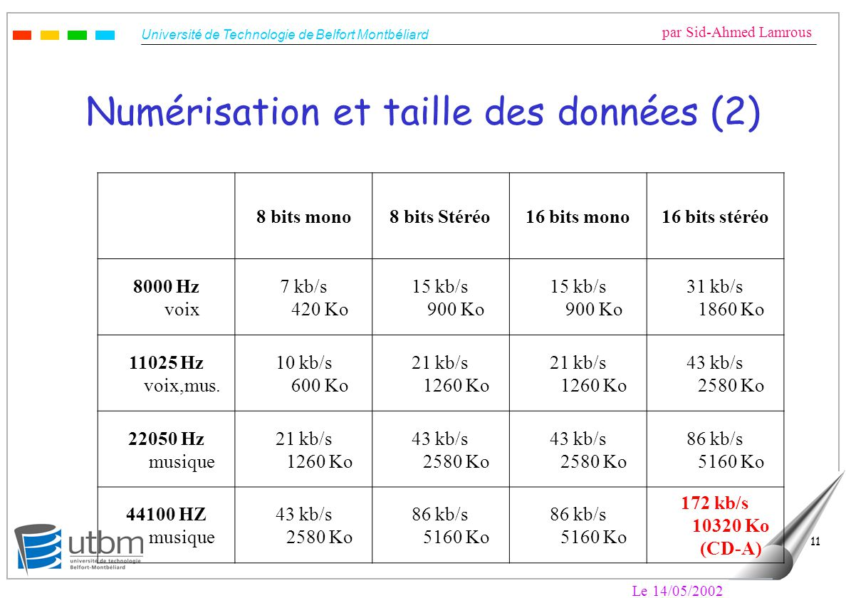 Université de Technologie de Belfort Montbéliard par Sid-Ahmed Lamrous Le 14/05/2002 11 Numérisation et taille des données (2) 8 bits mono8 bits Stéréo16 bits mono16 bits stéréo 8000 Hz voix 7 kb/s 420 Ko 15 kb/s 900 Ko 31 kb/s 1860 Ko 11025 Hz voix,mus.
