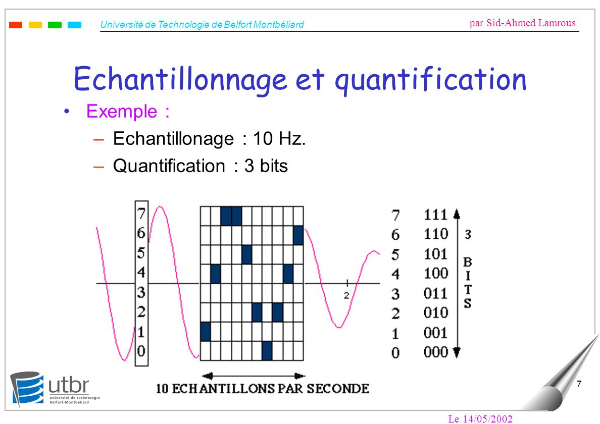 Université de Technologie de Belfort Montbéliard par Sid-Ahmed Lamrous Le 14/05/2002 8 Echantillonnage : fréquence optimale Théorème de Shannon : Si un signal est échantillonné périodiquement à une fréquence au moins égale à deux fois la fréquence la plus élevée contenue dans ce signal, l ensemble des échantillons contient toute l information du signal d origine.