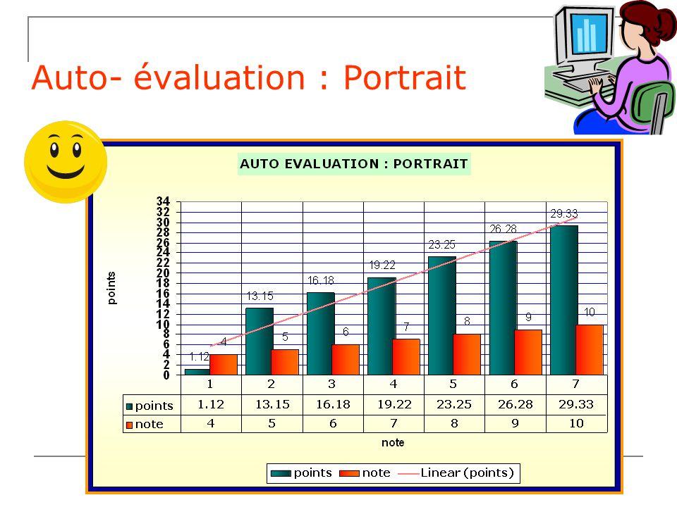 Auto-évaluation Combien de points as-tu gagné? Si tu veux savoir ta note tu peux continuer! 29-33 points? Bravo! F é licitations! 26-28 points? Ç a va
