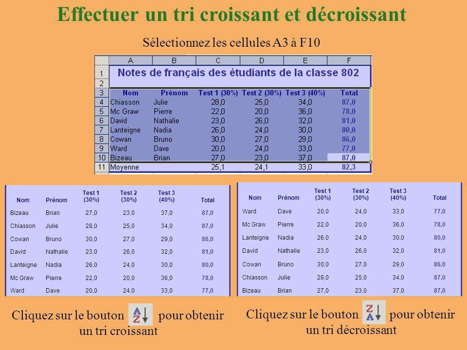 Effectuer un tri croissant et décroissant Sélectionnez les cellules A3 à F10 Cliquez sur le bouton pour obtenir un tri croissant Cliquez sur le bouton pour obtenir un tri décroissant NomPrénom Test 1 (30%) Test 2 (30%) Test 3 (40%)Total BizeauBrian27,023,037,087,0 ChiassonJulie28,025,034,087,0 CowanBruno30,027,029,086,0 DavidNathalie23,026,032,081,0 LanteigneNadia26,024,030,080,0 Mc GrawPierre22,020,036,078,0 WardDave20,024,033,077,0 NomPrénom Test 1 (30%) Test 2 (30%) Test 3 (40%)Total WardDave20,024,033,077,0 Mc GrawPierre22,020,036,078,0 LanteigneNadia26,024,030,080,0 DavidNathalie23,026,032,081,0 CowanBruno30,027,029,086,0 ChiassonJulie28,025,034,087,0 BizeauBrian27,023,037,087,0