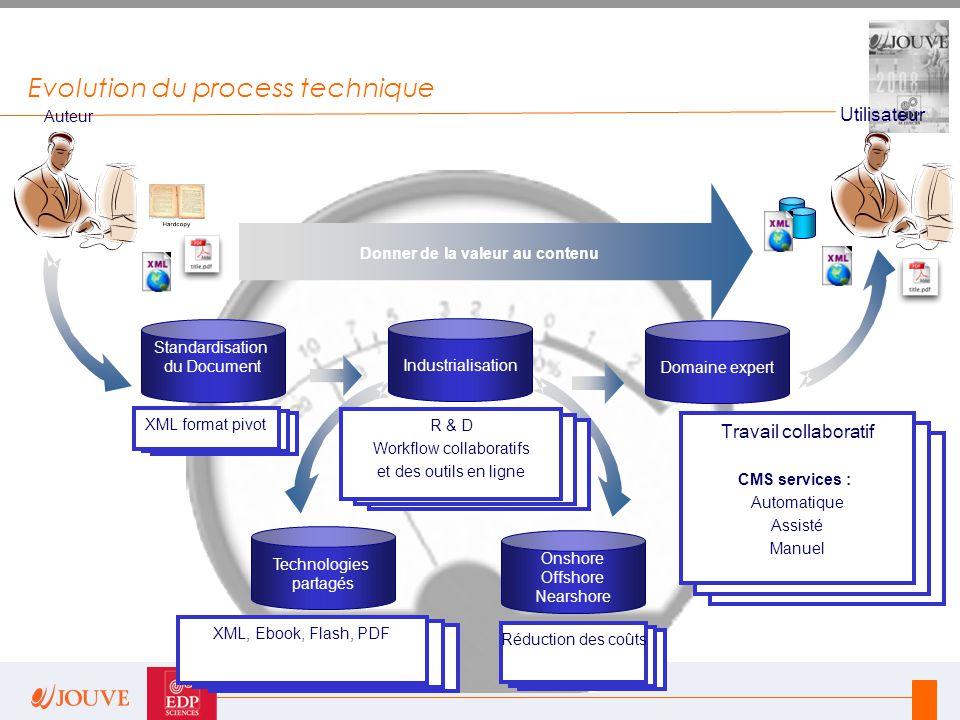 Evolution du process technique Standardisation du Document Auteur Industrialisation R & D Workflow collaboratifs et des outils en ligne Domaine expert