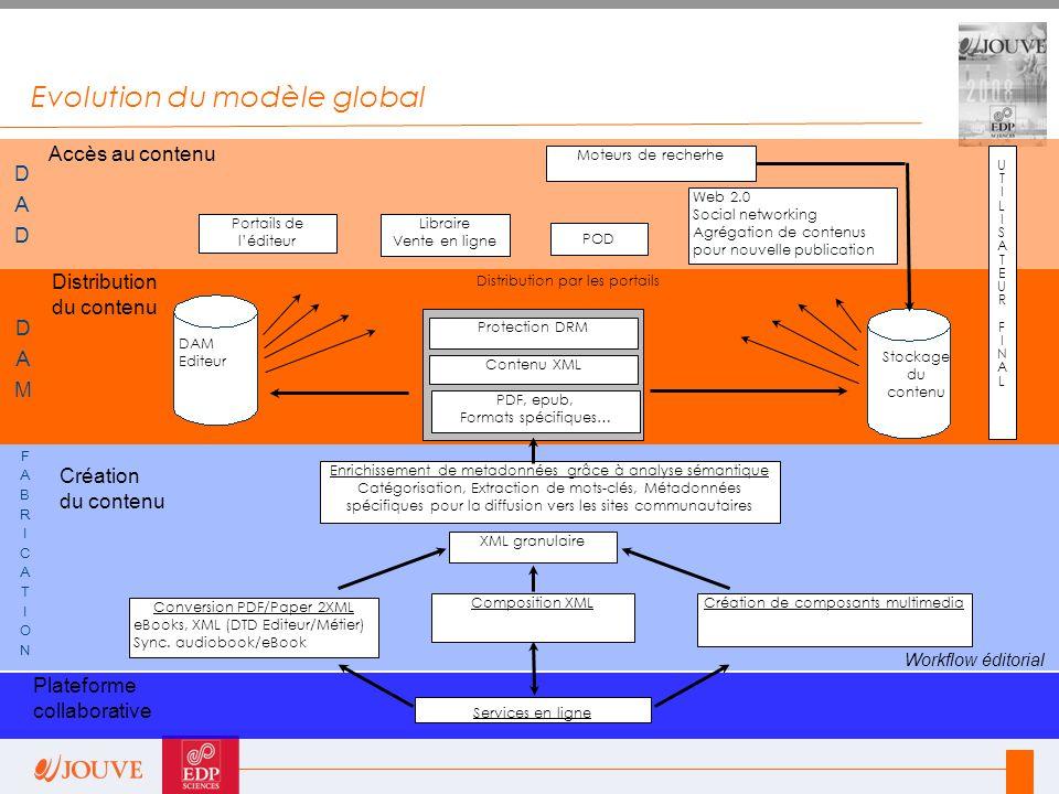Evolution du modèle global Accès au contenu Distribution du contenu Création du contenu Workflow éditorial Distribution par les portails Stockage du c