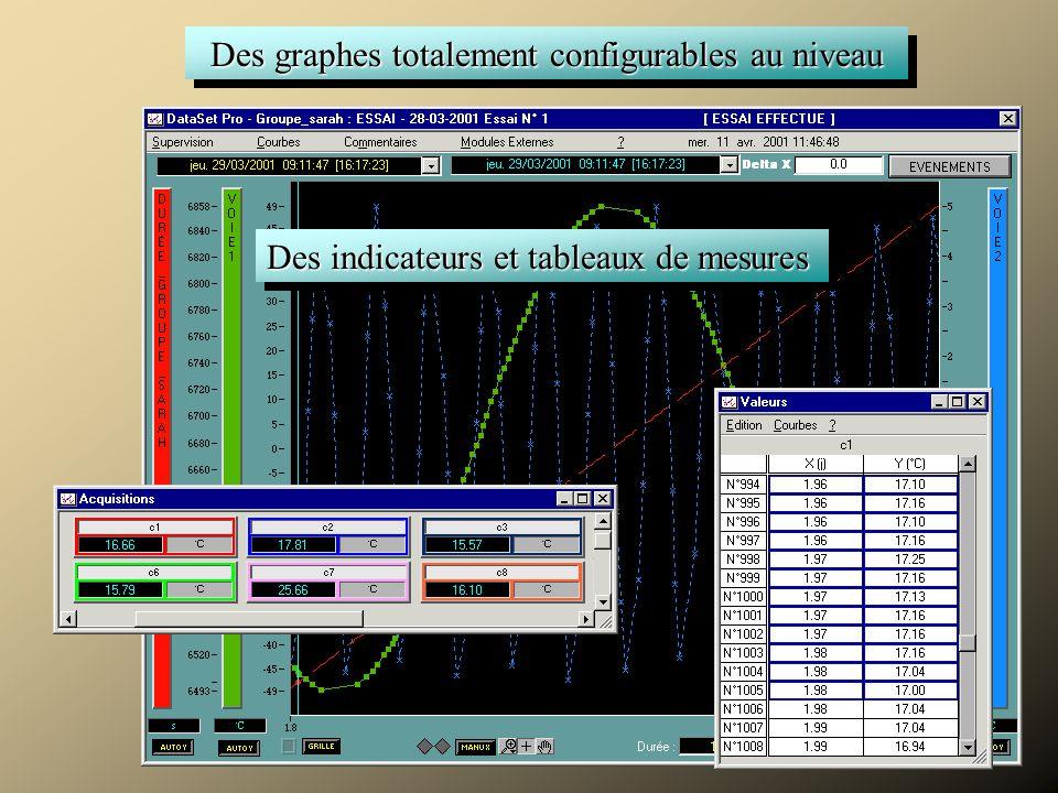 Superviser Des graphes totalement configurables au niveau Des indicateurs et tableaux de mesures