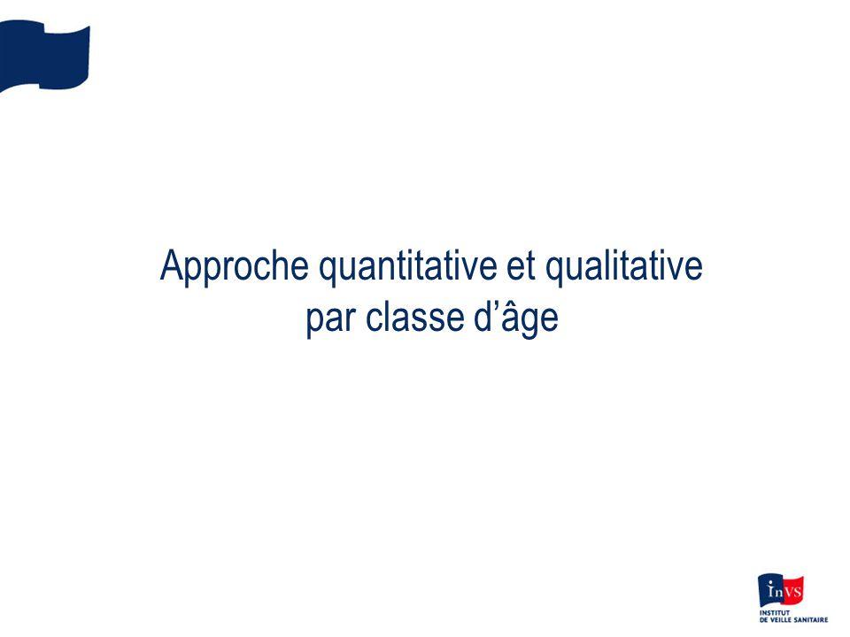 Approche quantitative et qualitative par classe d'âge